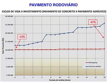Graf_pav_rodoviario1
